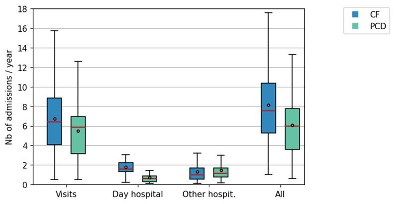 Maladies respiratoires rares : Comparaison des parcours de soins DCP-Muco